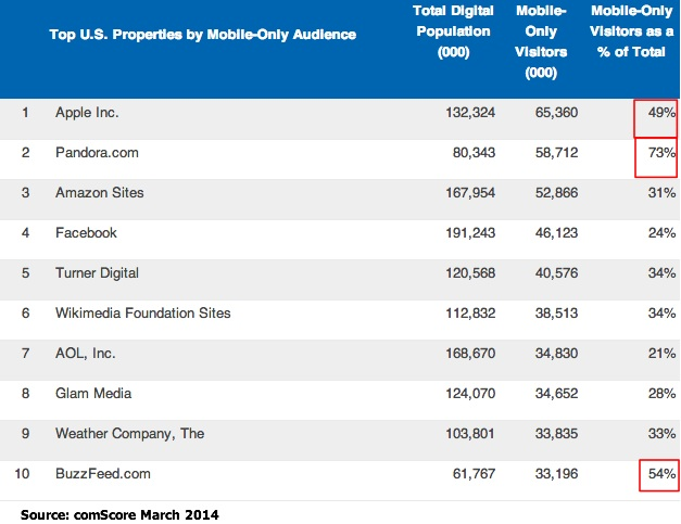 2014 mobile data-mobile only media