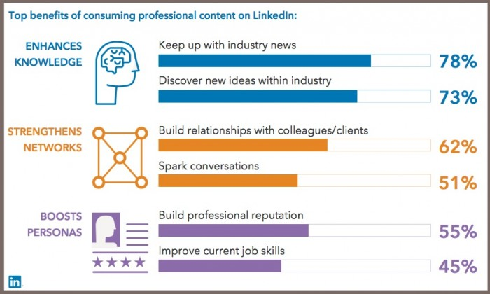Top benefits of LinkedIn Professional Content