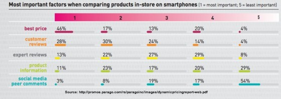 What information shoppers check for in-store via mobile