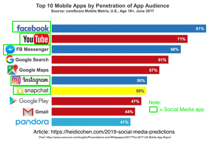 Mobil Apps by Audience Penetration