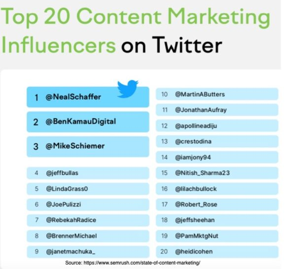 Top 20 Content Marketing Influencers on Twitter
