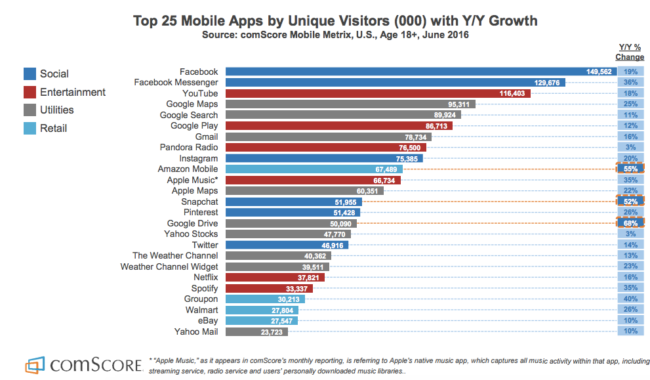 Top 25 Mobile Apps by Unique Visitors