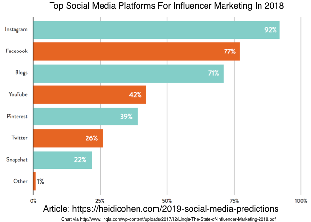 Best Marketers 2019 2019 Social Media Predictions: How To Make Your Marketing Deliver