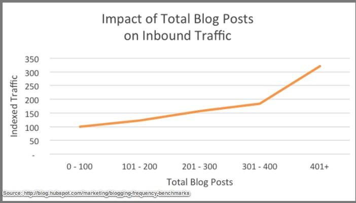 400 Blog posts yields 2x as much traffic as 300 blog posts - Chart-Hubspot
