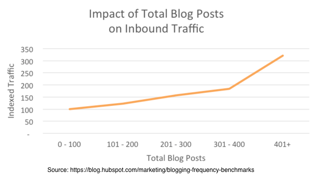 Hubspot Blog Benchmark Data 2015