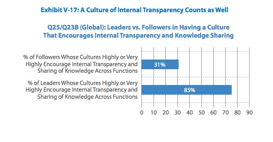 Transparency-Leaders-TCS-3Q2013