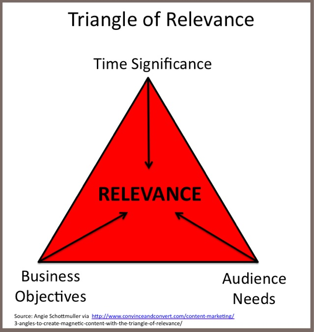 Triangle of Relevance by Angie Schottmuller