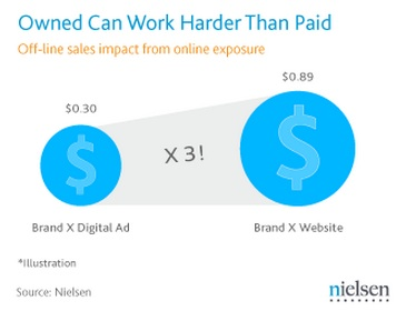 Content marketing 3x more effective than digital ad