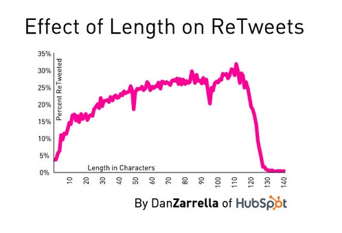 Tweets Between 100 and 115 Characters More Likely to be ReTweeted-Dan Zarrella-Oct 2013