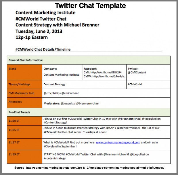 Social Media For B2B Content Marketing Distribution via TwitterChat