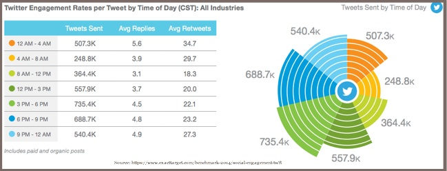Twitter Engagement By Time of Day-Exact Target-2014