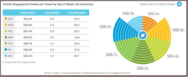 Twitter Engagement By Tweets by Day of Week-Exact Target-2014-1