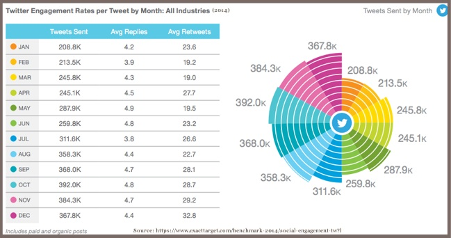 Twitter Engagement Rate By Month-2014-Exact Target