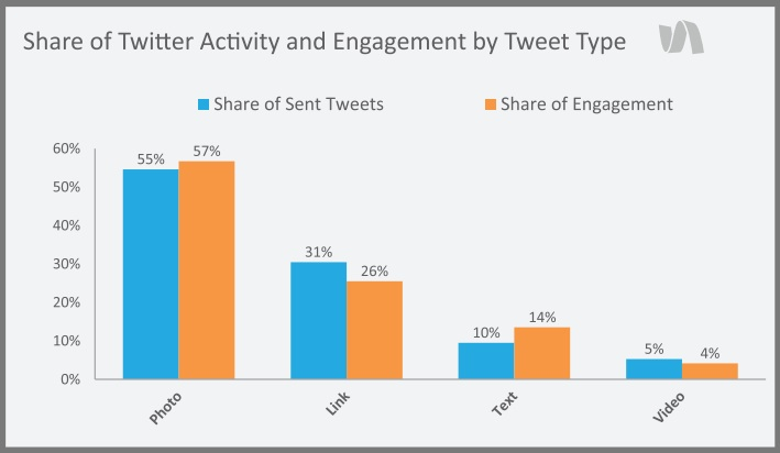 Twitter 2015 Data Chart