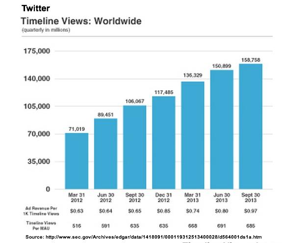 Twitter Views Worldwide-SEC Filing