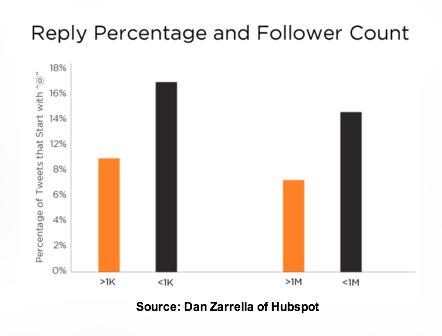 Dan Zarrella Twitter Research