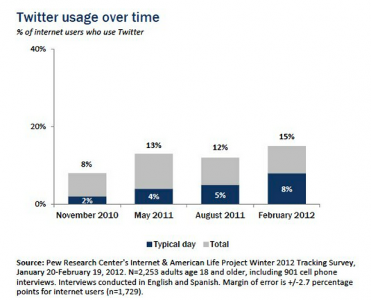Twitter usage as of May 2012 via Pew research