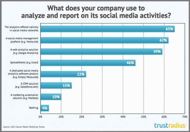 Different Types of Tools Used to Track Social Media Activity