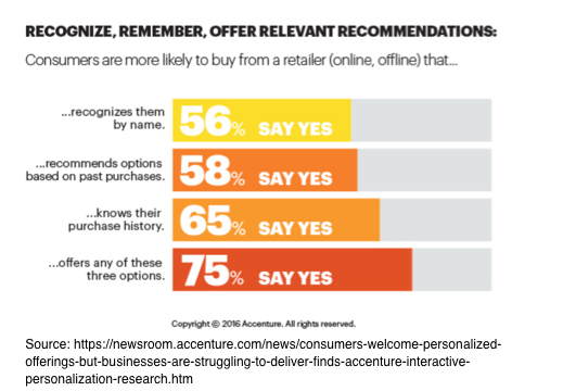 Recognize, remember, offer relevant recommendations