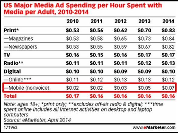 2014 Mobile Data- Amount spent on mobile ads