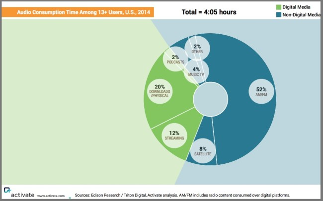 US audio content consumption is 4:05 hours per day