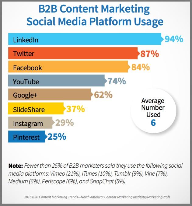 US B2B Content Marketing Distribution via Social Media-Chart-1