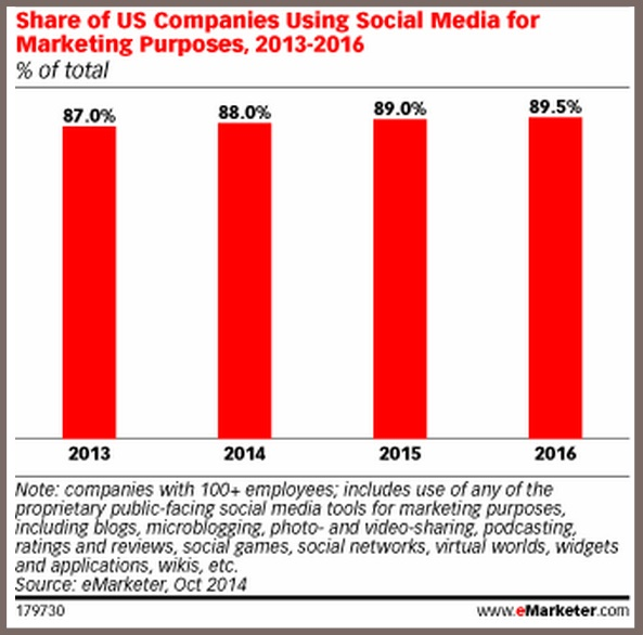 US Firms Using Social Media For Marketing-eMarketer-2014-1