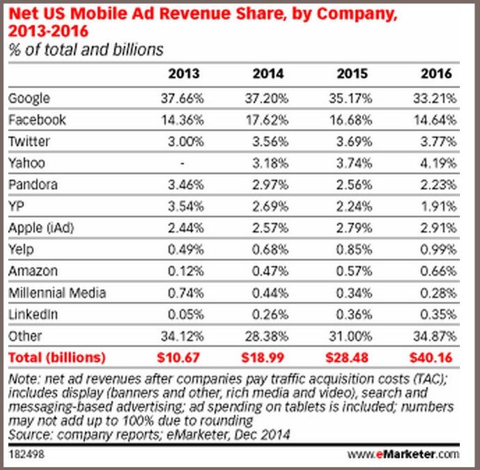 2015 mobile ad projections-chart