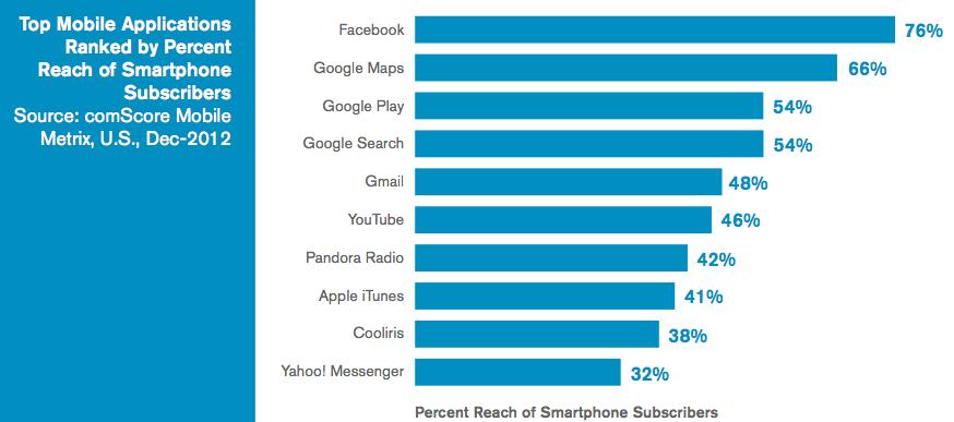 US Mobile Apps Percentage comScore-1