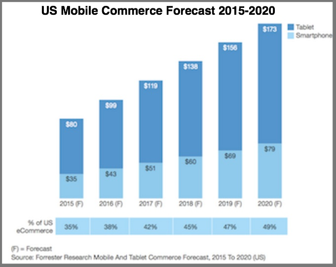 US Mobile Commerce - 2015 to 2020 - Forrester Chart