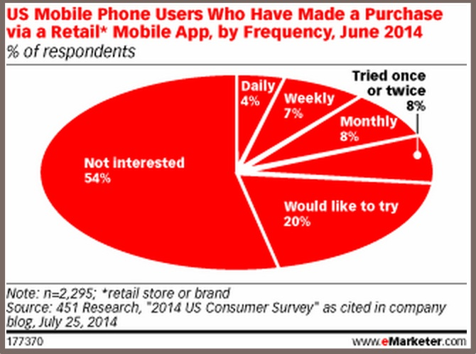 US Mobile Purchases - eMarketer