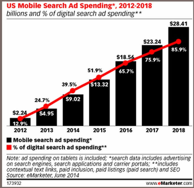 State of Mobile 2014