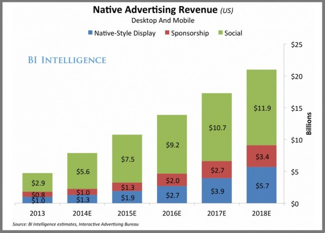 Native Advertising-Chart