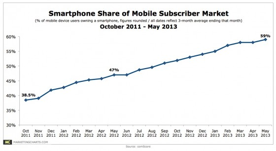 US  Smartphone Penetration -May 2013 comscore