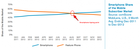 US Smartphone Tipping Point-comScore-1