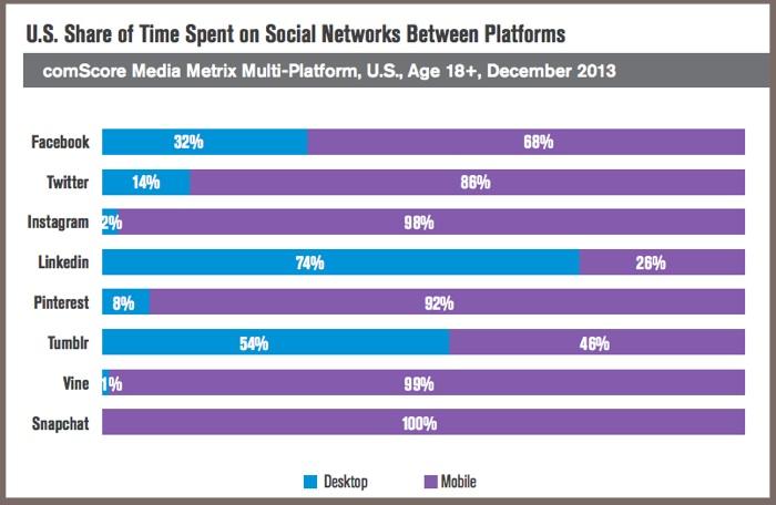 US Social Media Time Spent Via Platform-comScore-2014-2