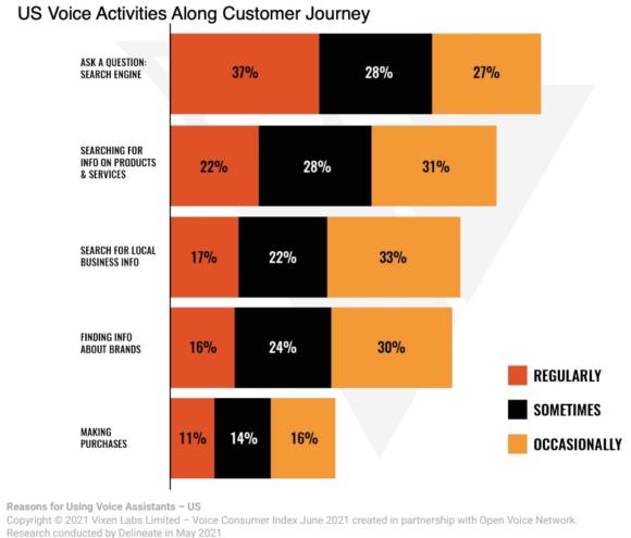 US Voice Activities Along Customer Journey