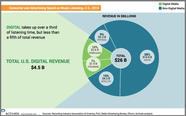 US Audio Market By Digital Revenue Opportunity - Chart