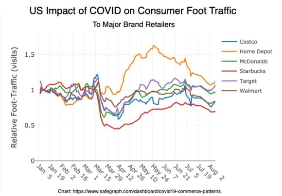 US Consumer Foot Traffic During COVID