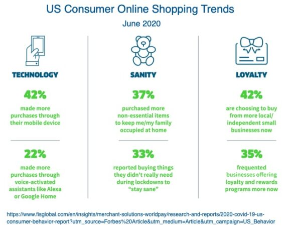 US Consumer Online Shopping Trends