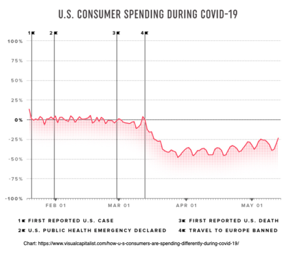 Spending During Covid-19