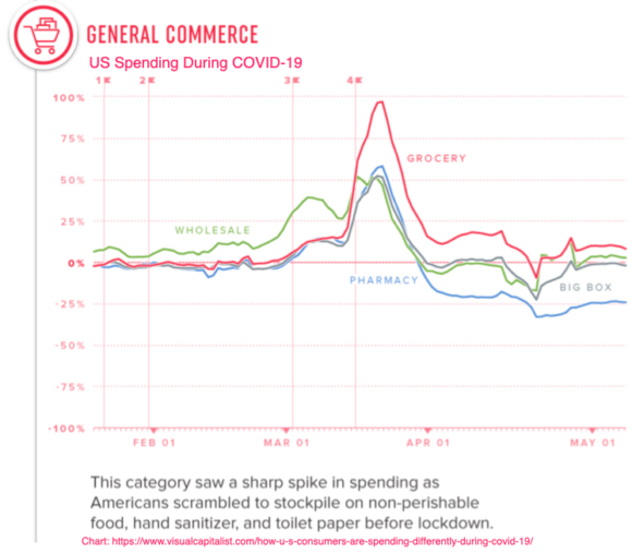 General Commerce, US Spending During COVID-19