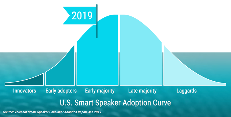 U.S. Smart speaker Adoption Curve