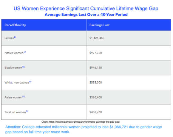 Marketing Career Advice Women - Lifetime Salary Loss