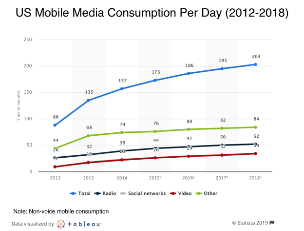US Mobile Media Consumption Per Day