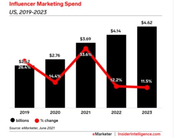 US Influencer Marketing Spend Chart