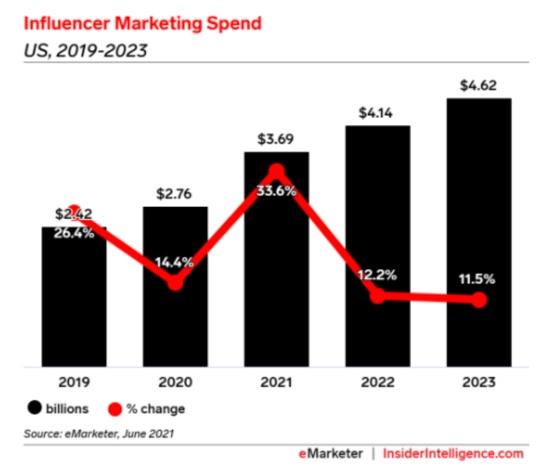 Influencer marketing Spend