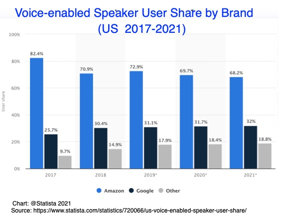 Voice-enabled Speaker User Share by Brand