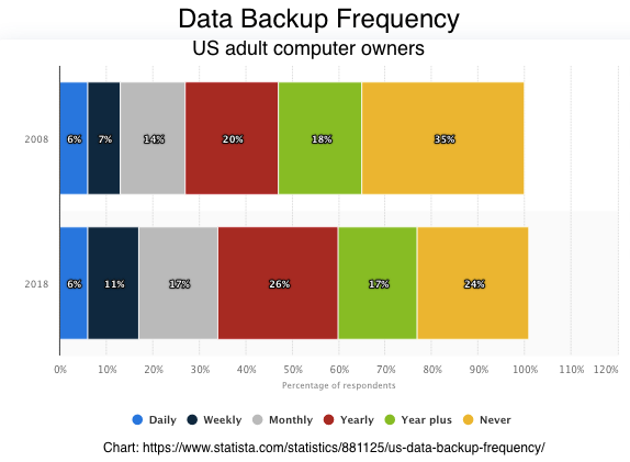 Data Backup Frequency