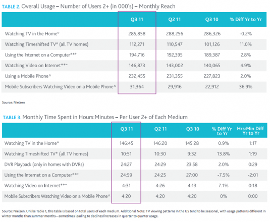 Television & Smartphone Video Viewing in hours via Nielsen
